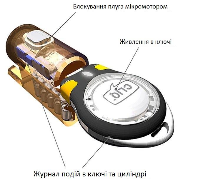Основні особливостітехнологіїCLIQ®
